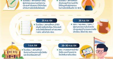 Timeline การฉีดวัคซีน